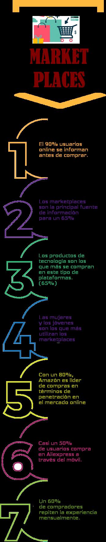 VENTAJAS Y DESVENTAJAS DE LOS MARKETPLACES 1